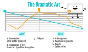 Dramatic Arc