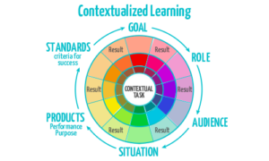 contextualized learning