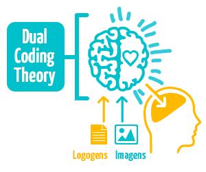 dual coding theory