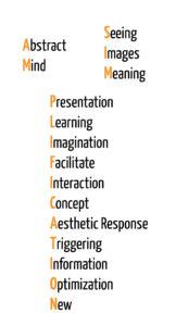 amplification through simplification acronym