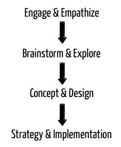 Design-Thinking für Video-Marketing-Strategie