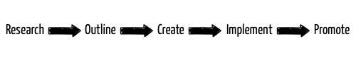 Prozess für Video-Marketing-Strategie