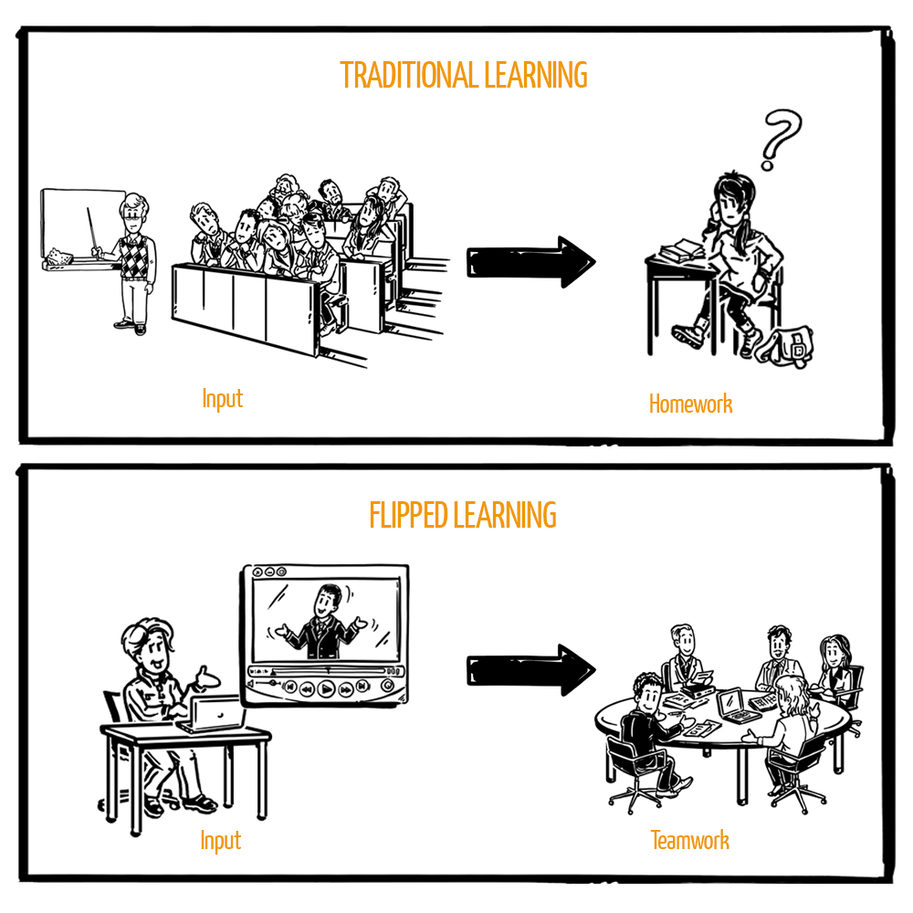 How a flipped classroom concept will improve learning