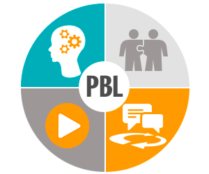 project based learning method Problem-based learning (pbl) is a student-centered pedagogy in which students learn about a subject through the experience of solving an open-ended problem found in.